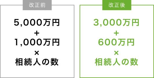 3000万円+600万円×相続人の数